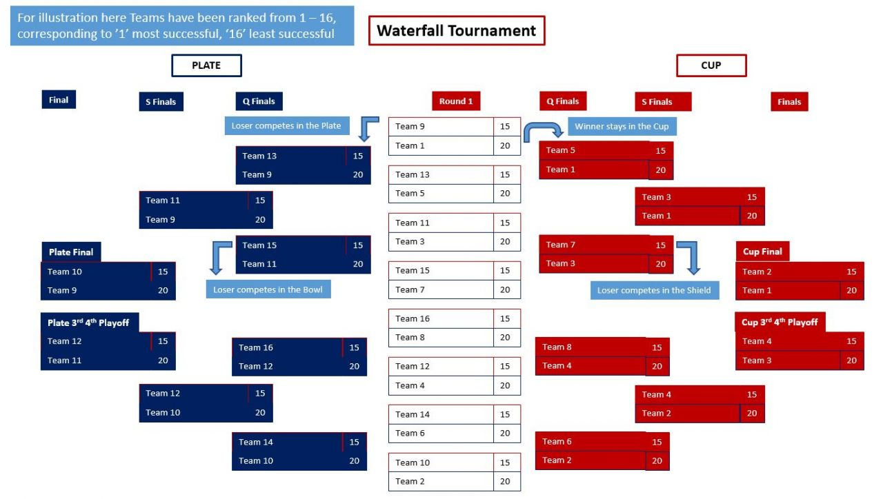 U15 - Colts Waterfall Tournament Explained